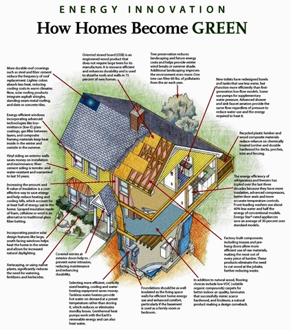 Buildgreen Home on Green Home Building Guidelines For Consumers Help ...